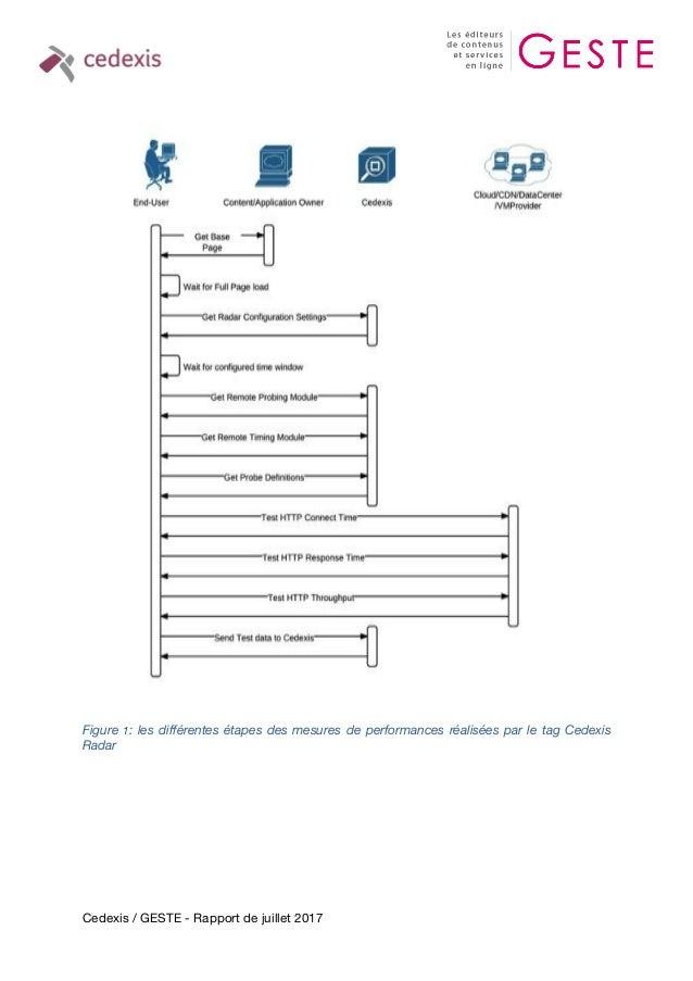 Cedexis / GESTE - Rapport de juillet 2017 Figure 1: les différentes étapes des mesures de performances réalisées par le ta...