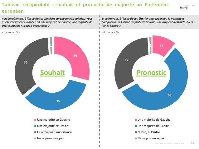 29 35 35 1 Une majorité de Gauche Une majorité de Droite Cela n'a pas d'importance Ne se prononce pas ©2013 Harris Interac...