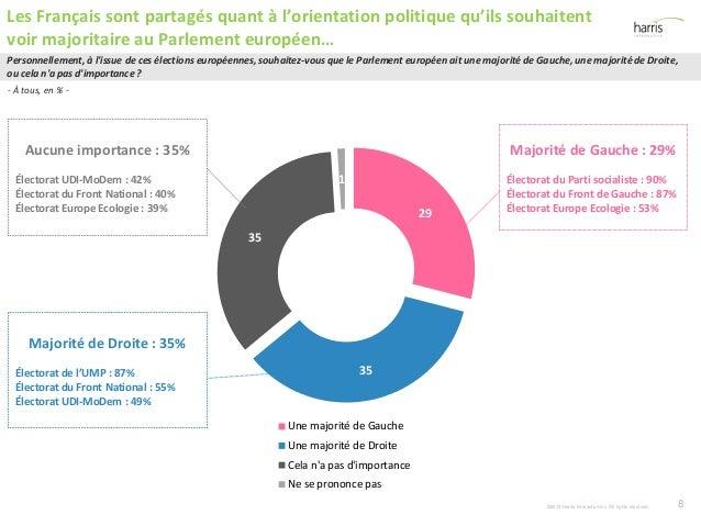 29 35 35 1 Une majorité de Gauche Une majorité de Droite Cela n'a pas d'importance Ne se prononce pas Majorité de Gauche :...