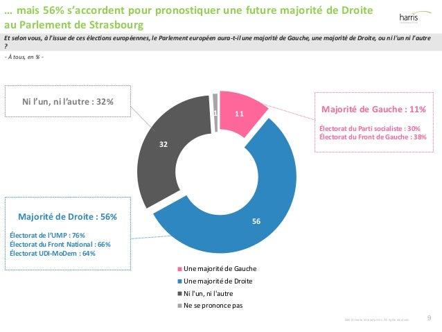 11 56 32 1 Une majorité de Gauche Une majorité de Droite Ni l'un, ni l'autre Ne se prononce pas Majorité de Gauche : 11% É...