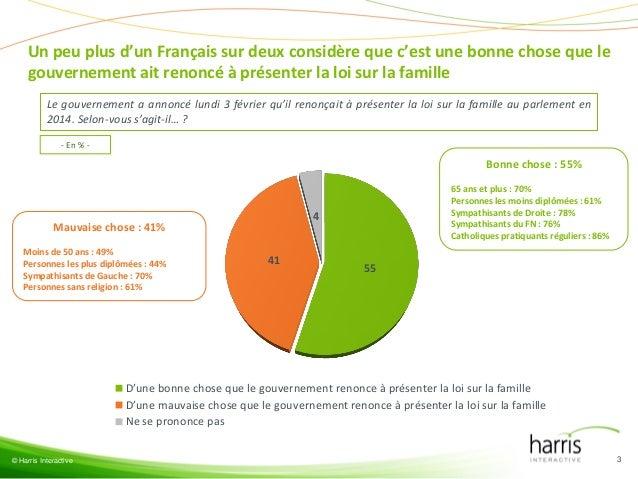 Un peu plus d'un Français sur deux considère que c'est une bonne chose que le gouvernement ait renoncé à présenter la loi ...