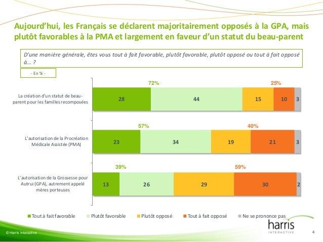 Aujourd'hui, les Français se déclarent majoritairement opposés à la GPA, mais plutôt favorables à la PMA et largement en f...