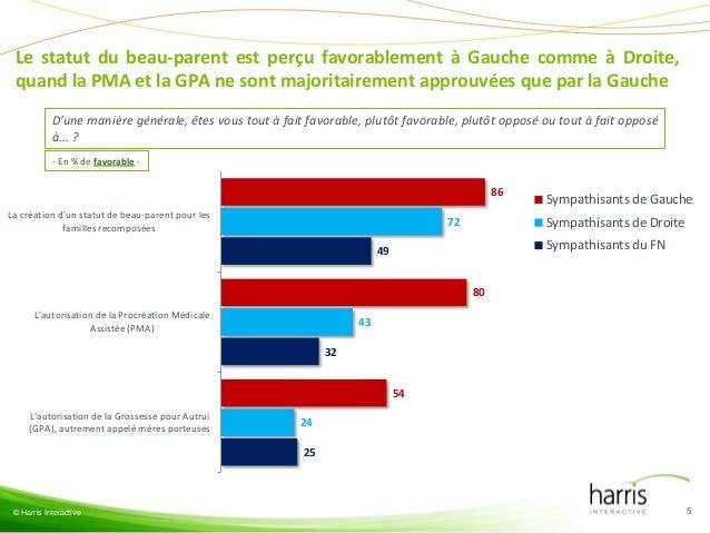 Le statut du beau-parent est perçu favorablement à Gauche comme à Droite, quand la PMA et la GPA ne sont majoritairement a...