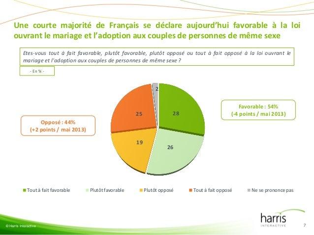 Une courte majorité de Français se déclare aujourd'hui favorable à la loi ouvrant le mariage et l'adoption aux couples de ...