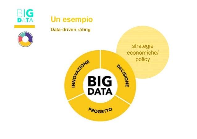 Un esempio strategie economiche/ policy Data-driven rating