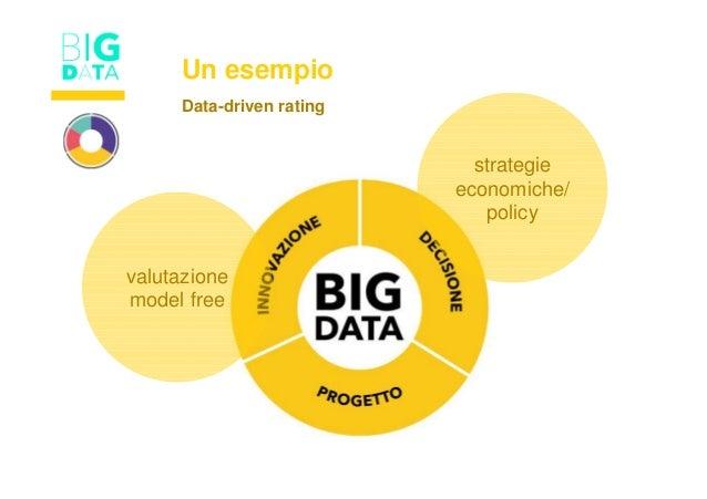 Un esempio strategie economiche/ policy valutazione model free Data-driven rating