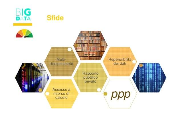 Accesso a risorse di calcolo Rapporto pubblico privato Multi- disciplinarietà Repereribilità dei dati Sfide ppp