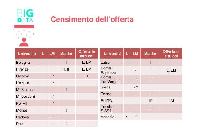 Censimento dell'offerta Università L LM Master Offerta in altri cdl Bologna I L, LM Firenze I, II L, LM Genova ⚫ ⚫¹ D L'Aq...