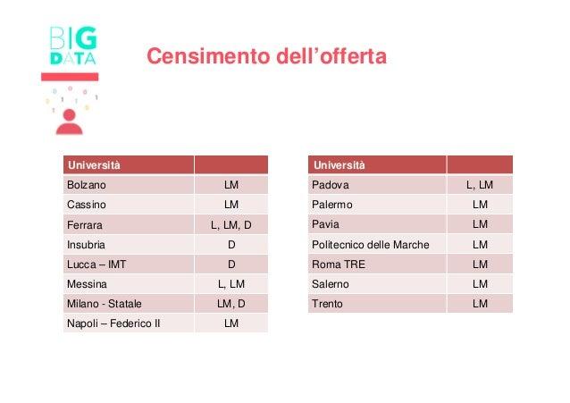Università Bolzano LM Cassino LM Ferrara L, LM, D Insubria D Lucca – IMT D Messina L, LM Milano - Statale LM, D Napoli – F...