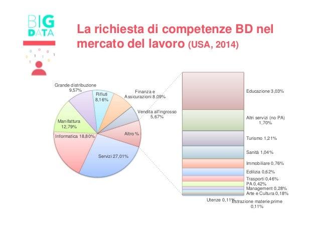 Servizi 27,01% Informatica 18,80% Manifattura 12,79% Grande distribuzione 9,57% Rifiuti 8,16% Finanza e Assicurazioni 8,09...