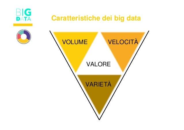Caratteristiche dei big data VOLUME VELOCITÀ VARIETÀ VALORE