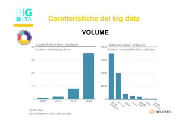VOLUME Caratteristiche dei big data