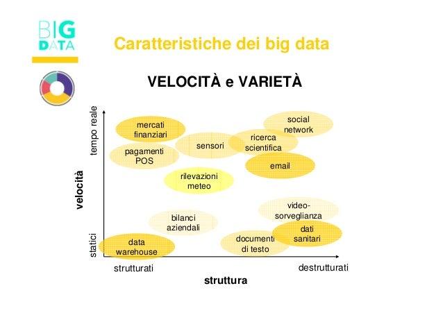 VELOCITÀ e VARIETÀ rilevazioni meteo sensori pagamenti POS data warehouse bilanci aziendali social network video- sorvegli...