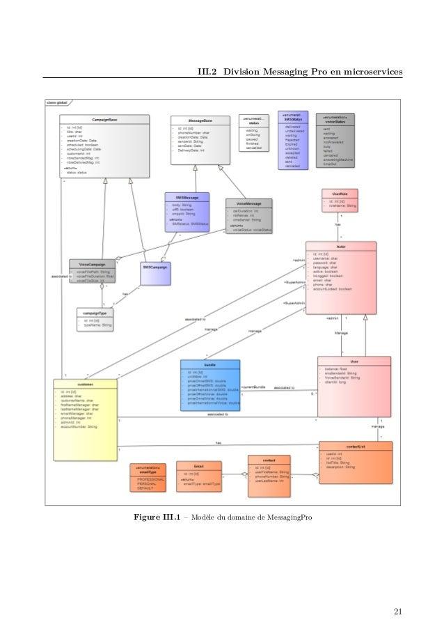 III.2 Division Messaging Pro en microservices Figure III.1 – Modèle du domaine de MessagingPro 21