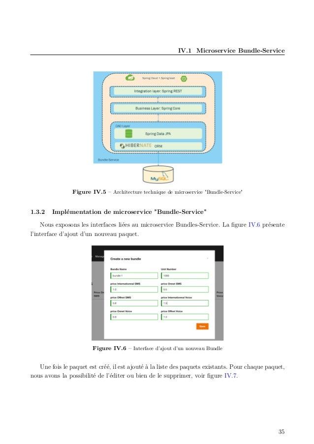 """IV.1 Microservice Bundle-Service Figure IV.5 – Architecture technique de microservice """"Bundle-Service"""" 1.3.2 Implémentatio..."""