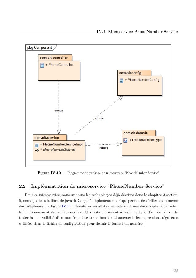 "IV.2 Microservice PhoneNumber-Service Figure IV.10 – Diagramme de package de microservice ""PhoneNumber-Service"" 2.2 Implém..."