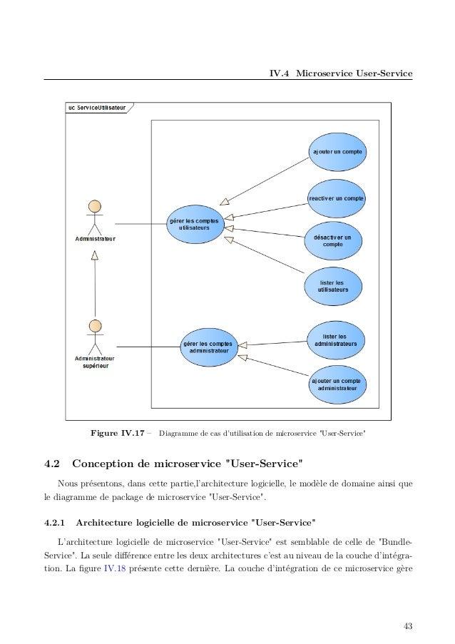 """IV.4 Microservice User-Service Figure IV.17 – Diagramme de cas d'utilisation de microservice """"User-Service"""" 4.2 Conception..."""