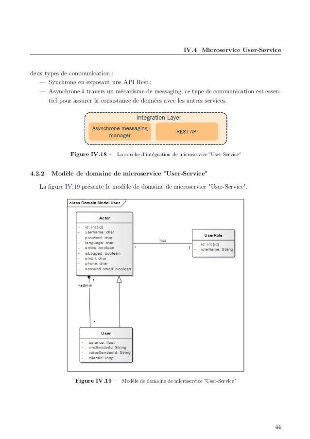 IV.4 Microservice User-Service deux types de communication : — Synchrone en exposant une API Rest ; — Asynchrone à travers...