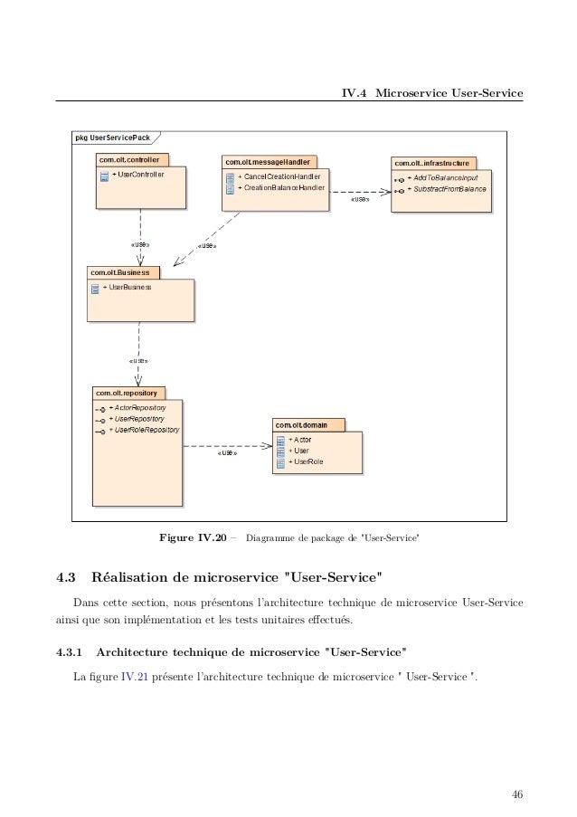 """IV.4 Microservice User-Service Figure IV.20 – Diagramme de package de """"User-Service"""" 4.3 Réalisation de microservice """"User..."""