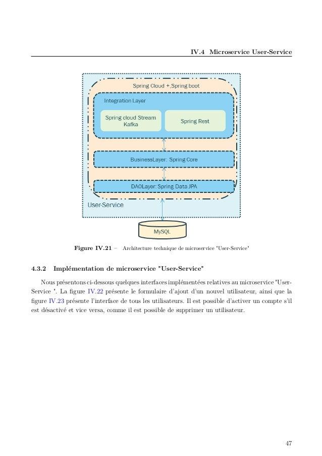 """IV.4 Microservice User-Service Figure IV.21 – Architecture technique de microservice """"User-Service"""" 4.3.2 Implémentation d..."""