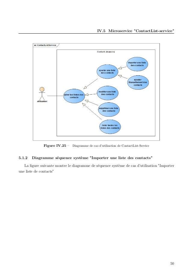 """IV.5 Microservice """"ContactList-service"""" Figure IV.25 – Diagramme de cas d'utilisation de ContactList-Service 5.1.2 Diagram..."""