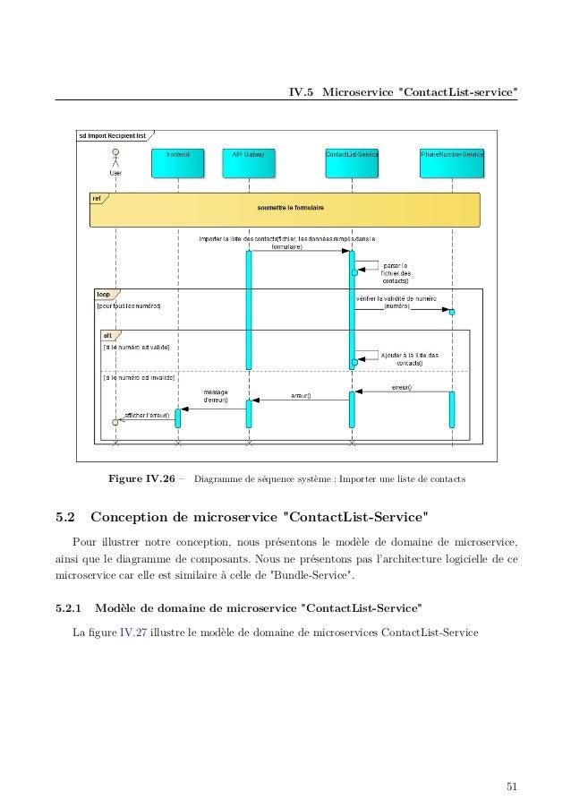 """IV.5 Microservice """"ContactList-service"""" Figure IV.26 – Diagramme de séquence système : Importer une liste de contacts 5.2 ..."""
