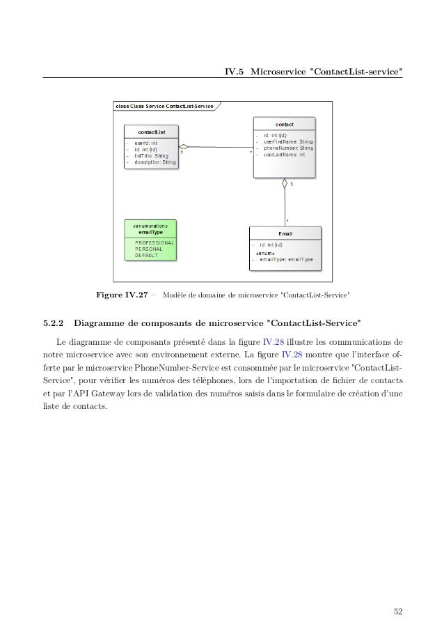 "IV.5 Microservice ""ContactList-service"" Figure IV.27 – Modèle de domaine de microservice ""ContactList-Service"" 5.2.2 Diagr..."