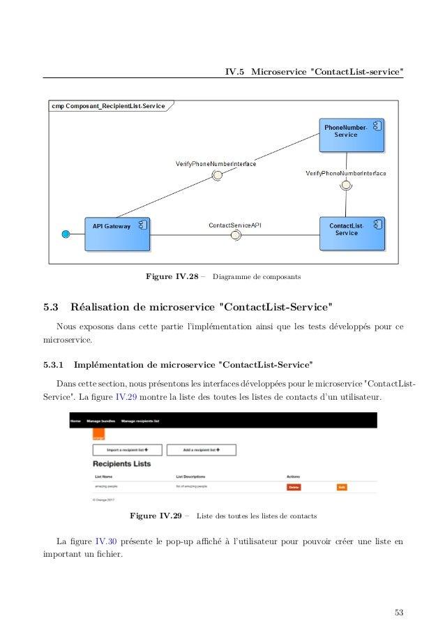 """IV.5 Microservice """"ContactList-service"""" Figure IV.28 – Diagramme de composants 5.3 Réalisation de microservice """"ContactLis..."""