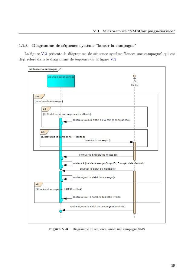 """V.1 Microservice """"SMSCampaign-Service"""" 1.1.3 Diagramme de séquence système """"lancer la campagne"""" La figure V.3 présente le d..."""