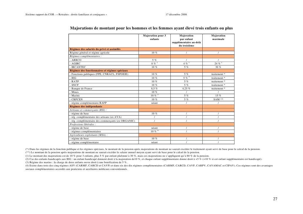 Rapport retraite 2008 - Plafond de ressources pension de reversion ...