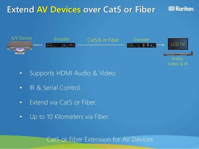 Raritan AV-over-IP (RAV-IP) Distribution System
