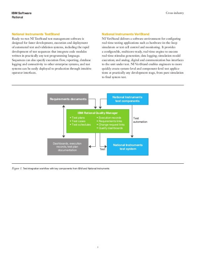 Integrating testing into the development lifecycle Slide 3
