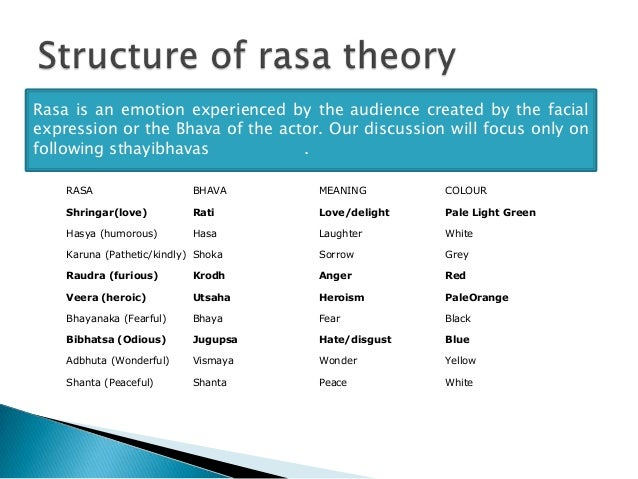 INDIAN AESTHETICS: RASA THEORY