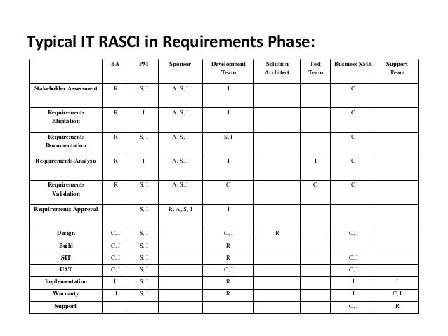 Rasci in project management (it)