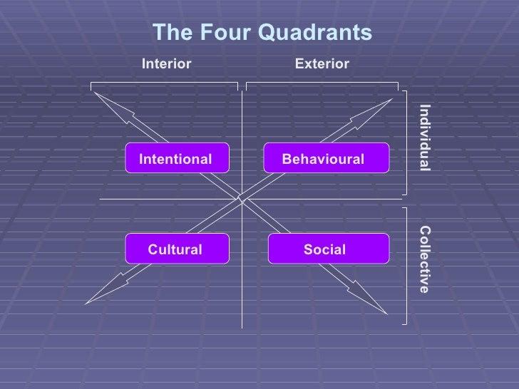 The Four Quadrants Intentional Behavioural Cultural Social Interior Exterior Individual Collective