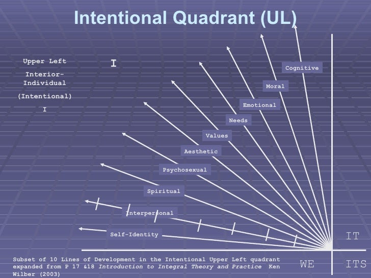 Upper Left Interior-Individual (Intentional) I Subset of 10 Lines of Development in the Intentional Upper Left quadrant ex...