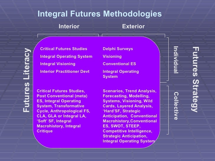 Interior Exterior Futures Strategy Integral Futures Methodologies Futures Literacy Critical Futures Studies Integral Opera...