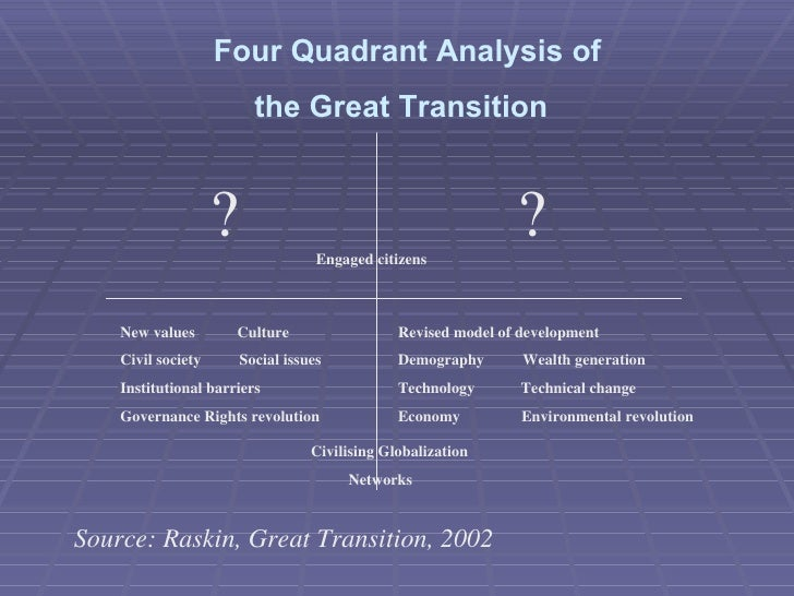 Four Quadrant Analysis of  the Great Transition New values  Culture Civil society  Social issues Institutional barriers Go...