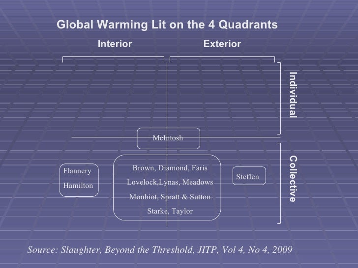 Global Warming Lit on the 4 Quadrants Interior Exterior Individual Collective Brown, Diamond, Faris Lovelock,Lynas, Meadow...