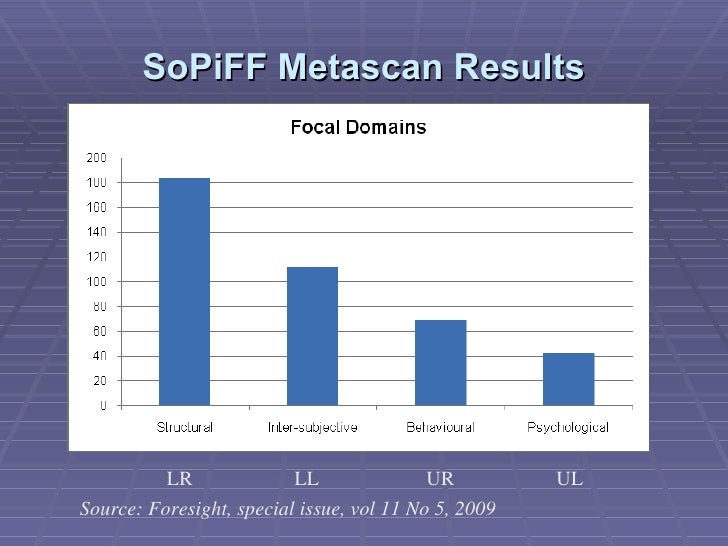 SoPiFF Metascan Results Source: Foresight, special issue, vol 11 No 5, 2009 LR  LL  UR  UL