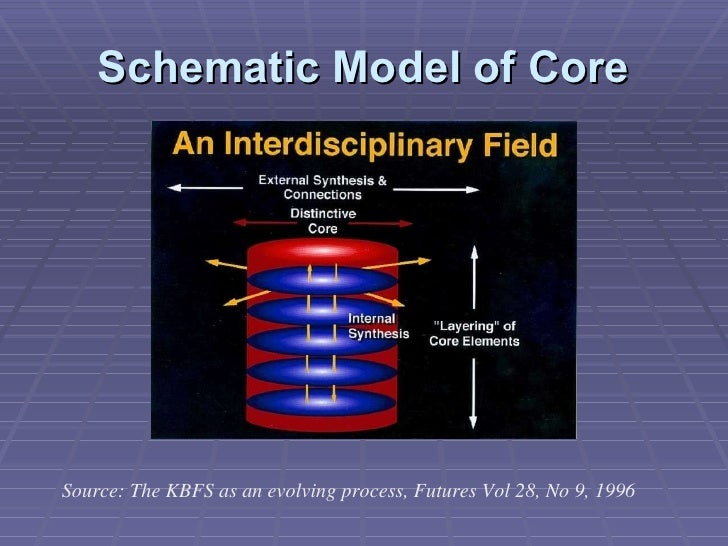 Schematic Model of Core Source: The KBFS as an evolving process, Futures Vol 28, No 9, 1996