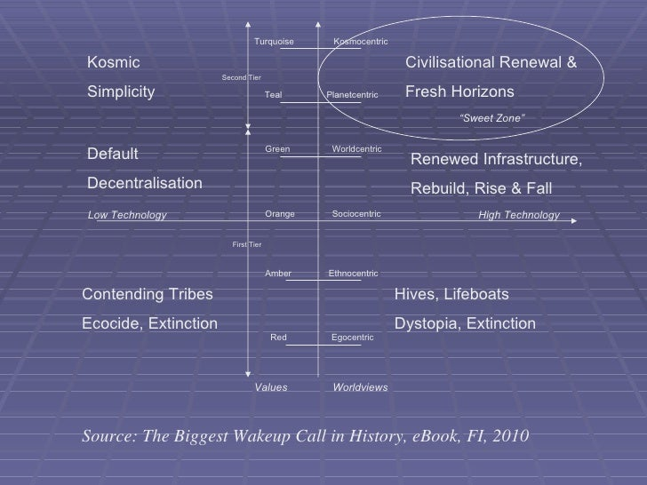 Kosmic Simplicity Default Decentralisation Contending Tribes Ecocide, Extinction Hives, Lifeboats Dystopia, Extinction Civ...