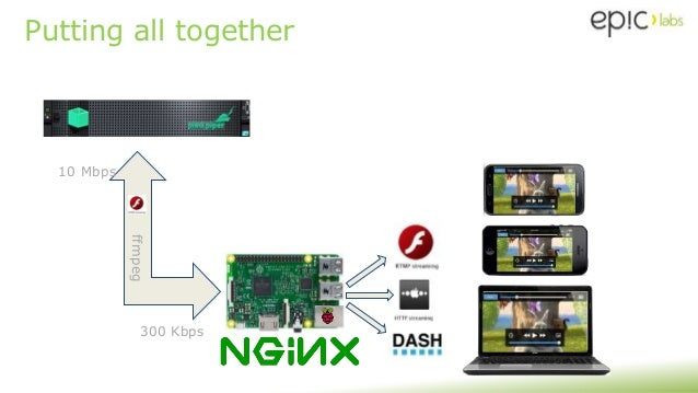 Video Transcoding with Raspberry Pi