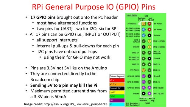 Introduction To Raspberry Pi With Simple Gpio Pin Control