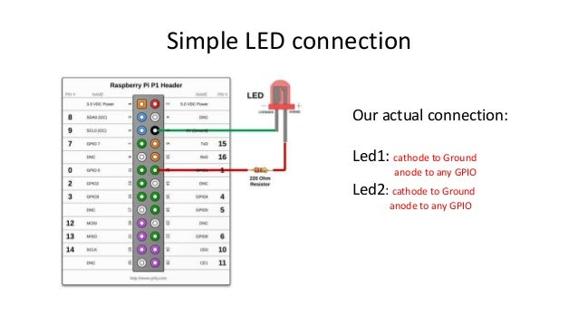 Simple LED connection Our actual connection: Led1: cathode to Ground anode to any GPIO Led2: cathode to Ground anode to an...