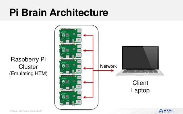 Building a Brain with Raspberry Pi and Zulu Embedded JVM