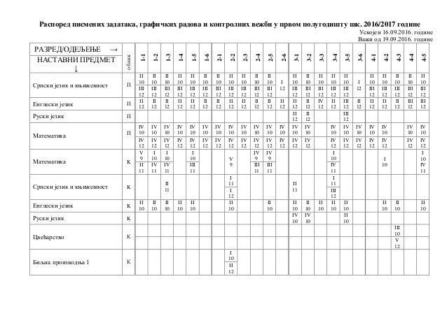 Распоред писмених задатака, графичких радова и контролних вежби у првом полугодишту шк. 2016/2017 године Усвојен 16.09.201...