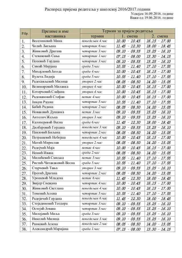 Распоред пријема родитеља у школској 2016/2017.години Усвојен 16.09.2016. године Важи од 19.06.2016. године Р.бр. Презиме ...