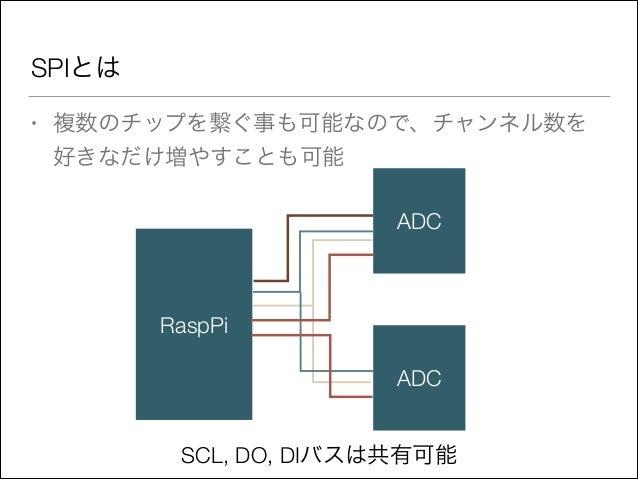 SPIとは •  複数のチップを繋ぐ事も可能なので、チャンネル数を 好きなだけ増やすことも可能 ADC  RaspPi ADC SCL, DO, DIバスは共有可能