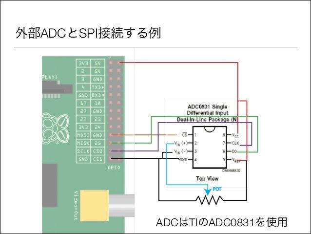 外部ADCとSPI接続する例  ADCはTIのADC0831を使用
